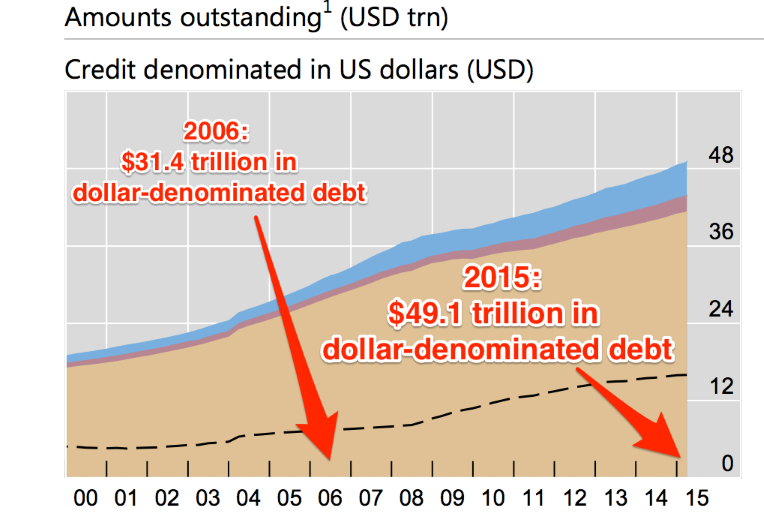Debt-in-USD