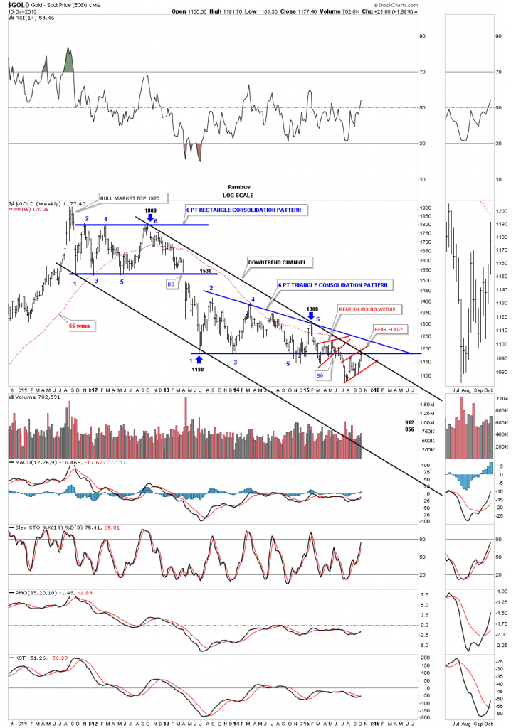 gold-downtrend-channle