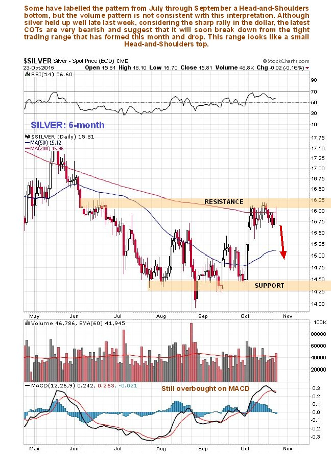 silver6month251015