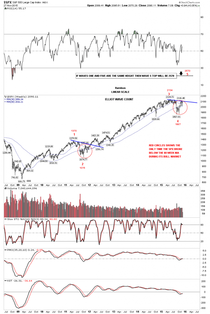 spx-elliot-wave-count pierre pierre