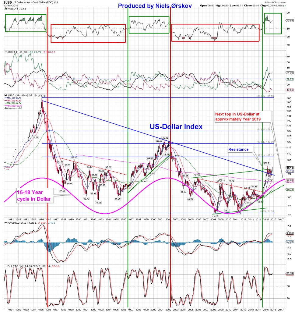 usd cycle