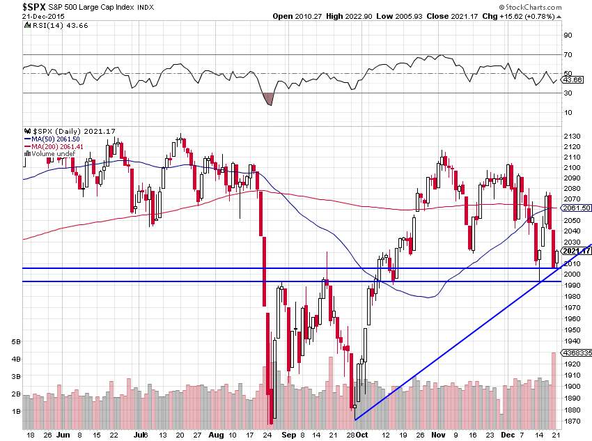 spx support