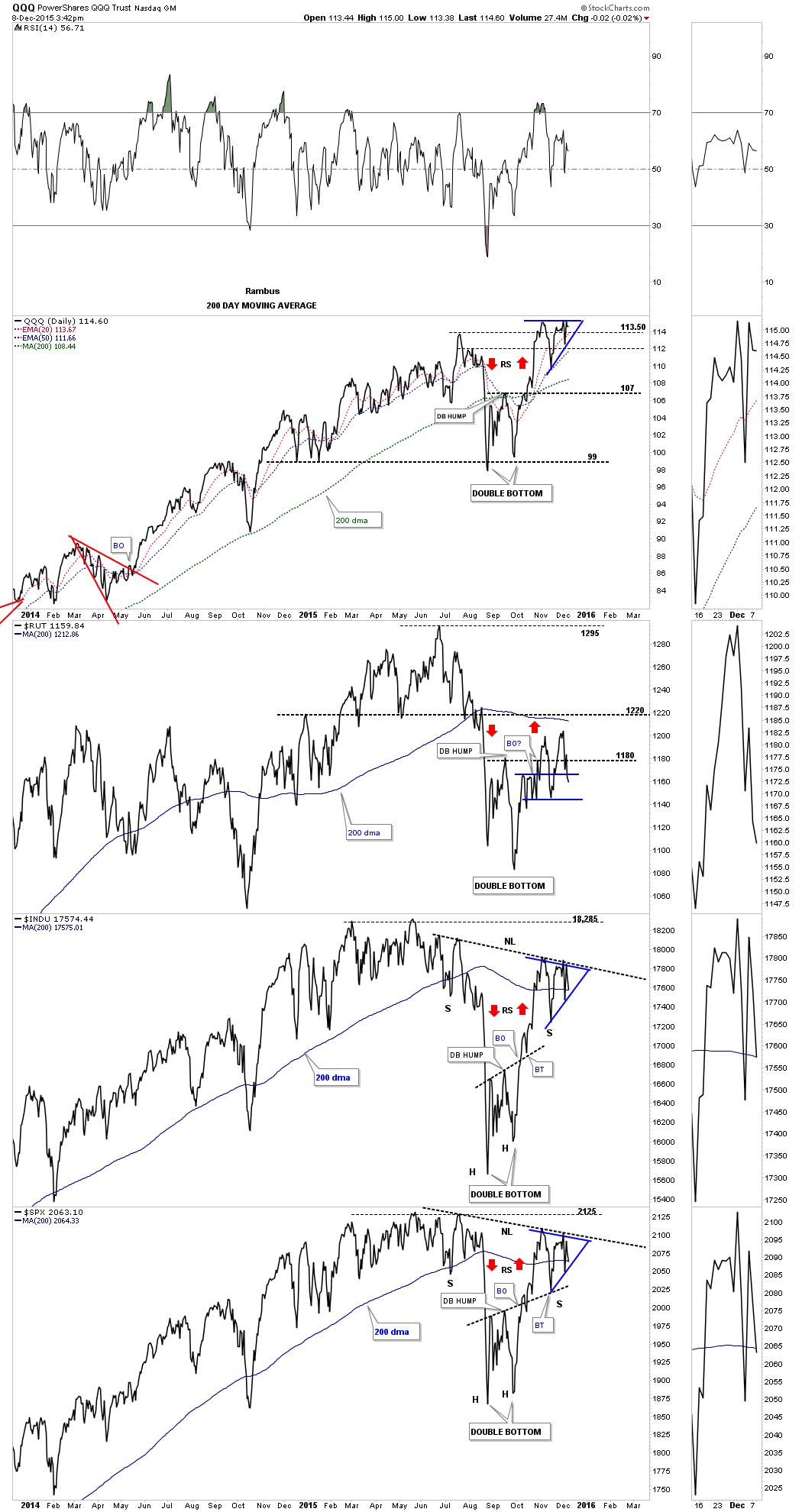 stock-market-combo