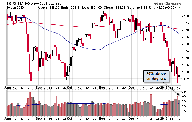 SPX-daily