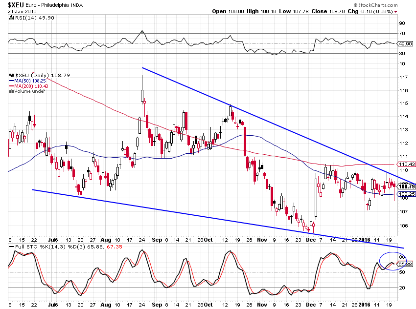 euro dollar baissier