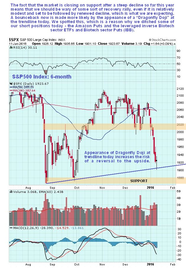 spx6month110116