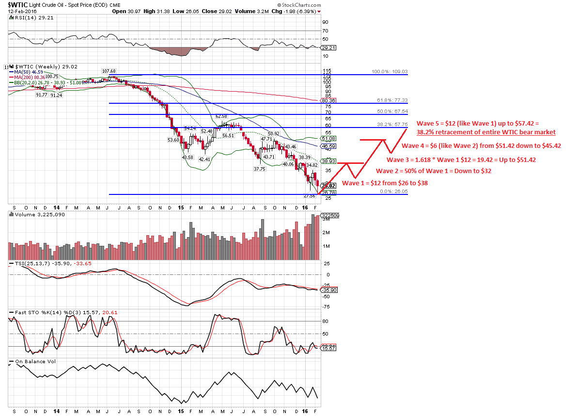 WTIC-Rally