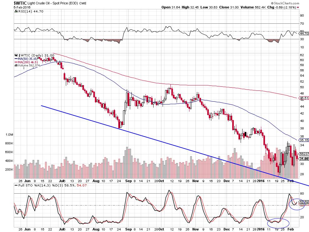 crude oil pierre