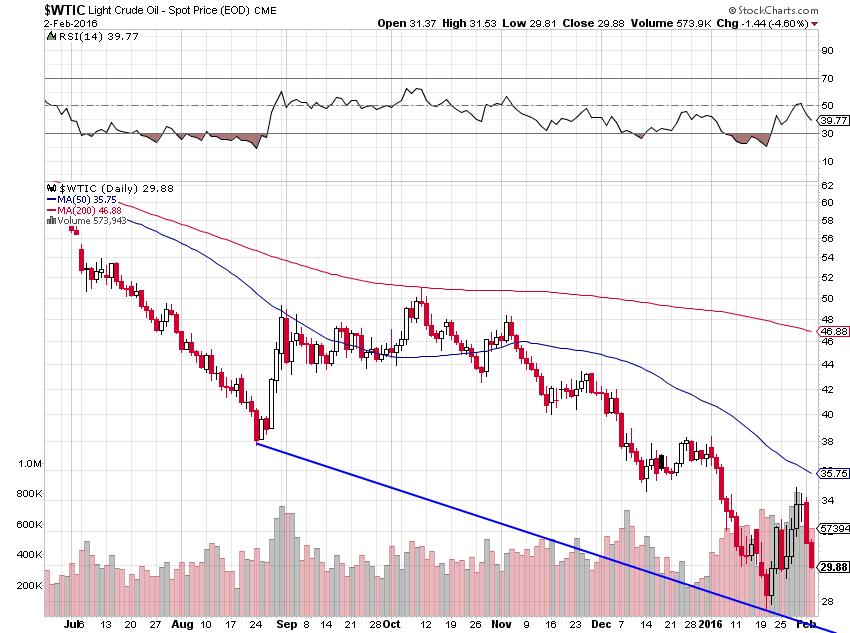 crude wtic pl