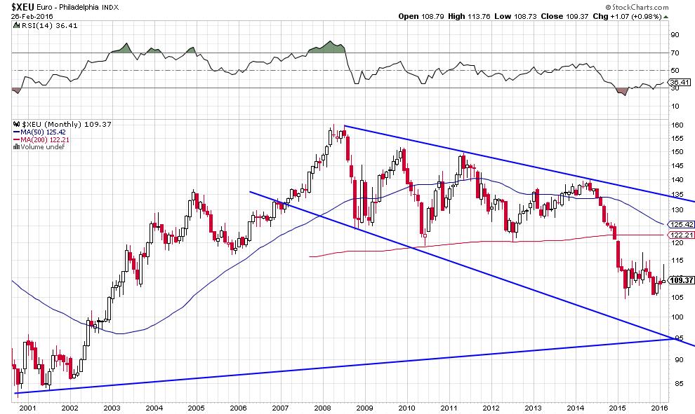 euro dol