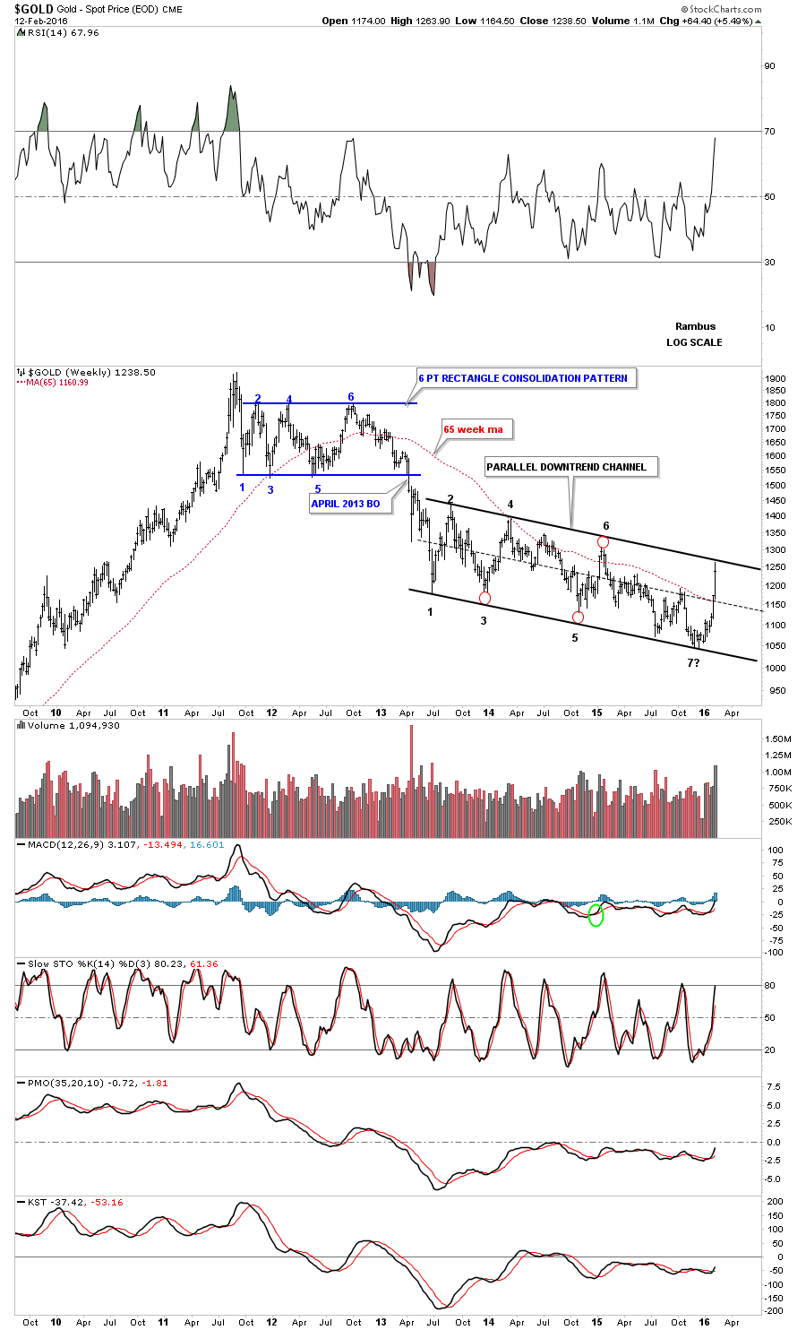 gold-weekly-falling-flag