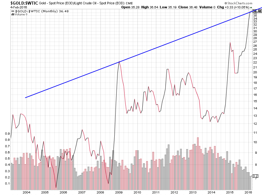 ratio gold crude oil