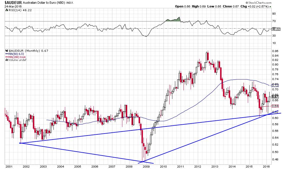 austr contre euro