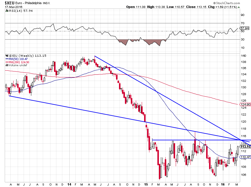 euro dol 1,15