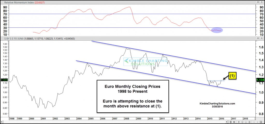 euro-monthly-closing-attempting-breakout-march-30