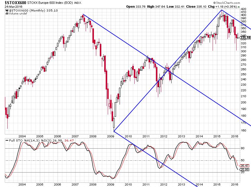 europe stocks