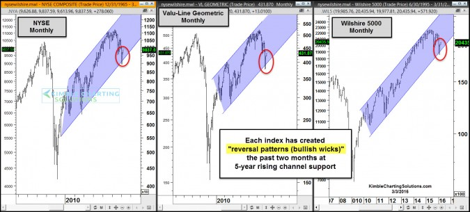 nyse-wilshire-valueline-bullish-reversal-patterns-at-support-mar-3-675x305