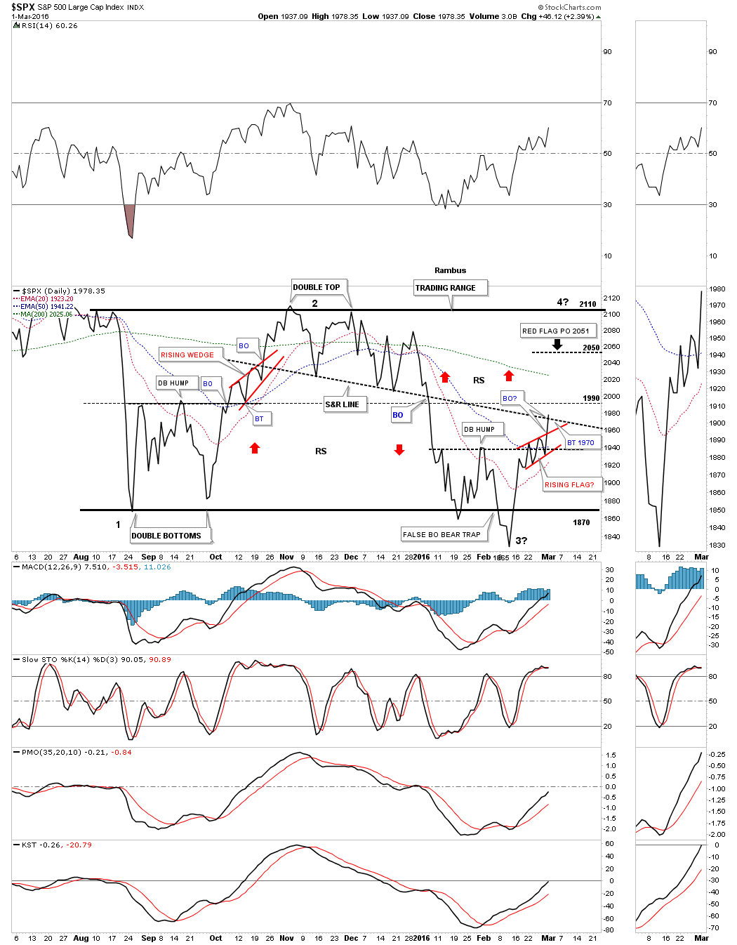 spx-daily-line-chart