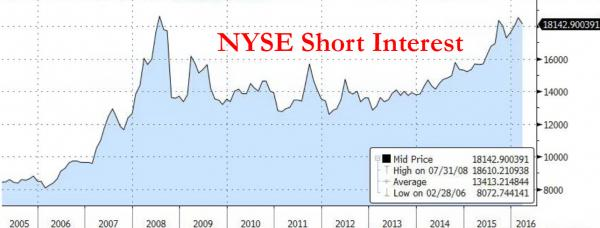 NYSE Short Interest_0