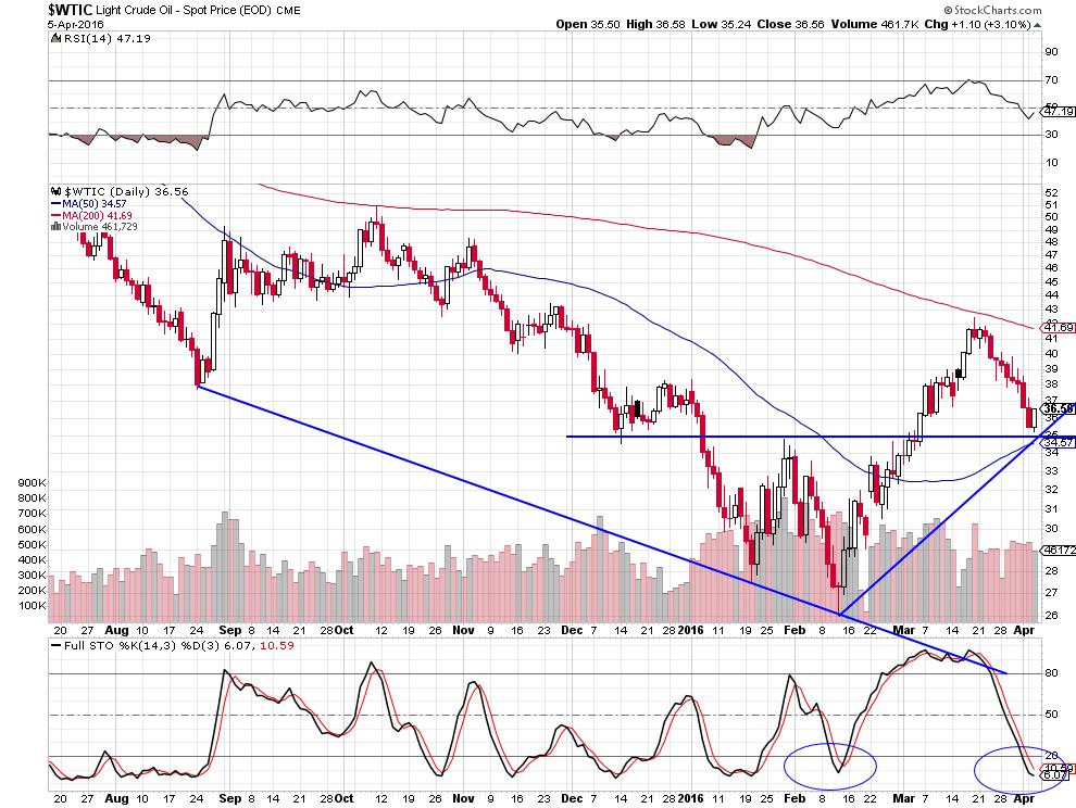 crude 35