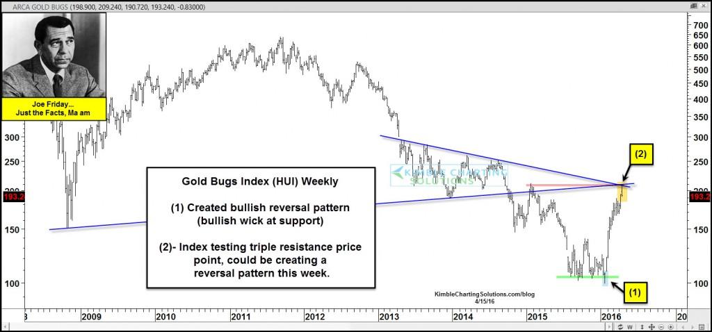 joe-friday-gold-bugs-index-facing-resistance-april-15