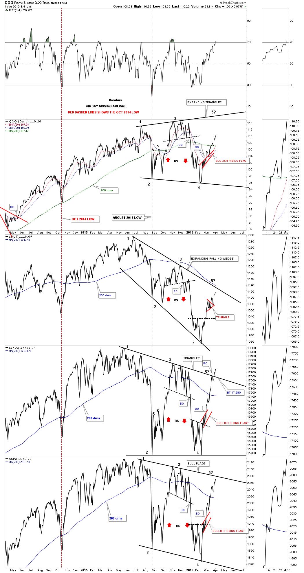 stock-market-combo-cahrt