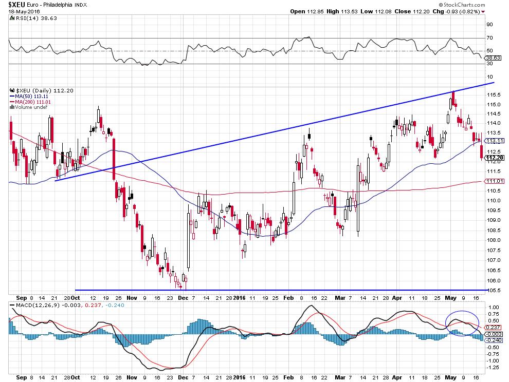 euro dol short