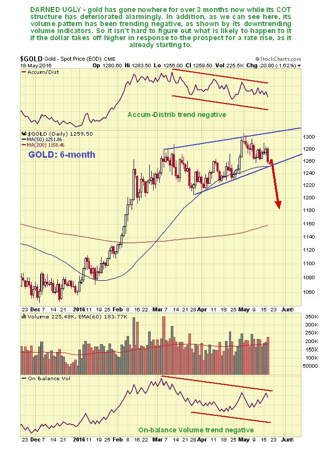 gold6month190516