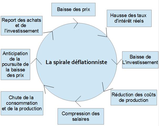 La_spirale_déflationniste(1)