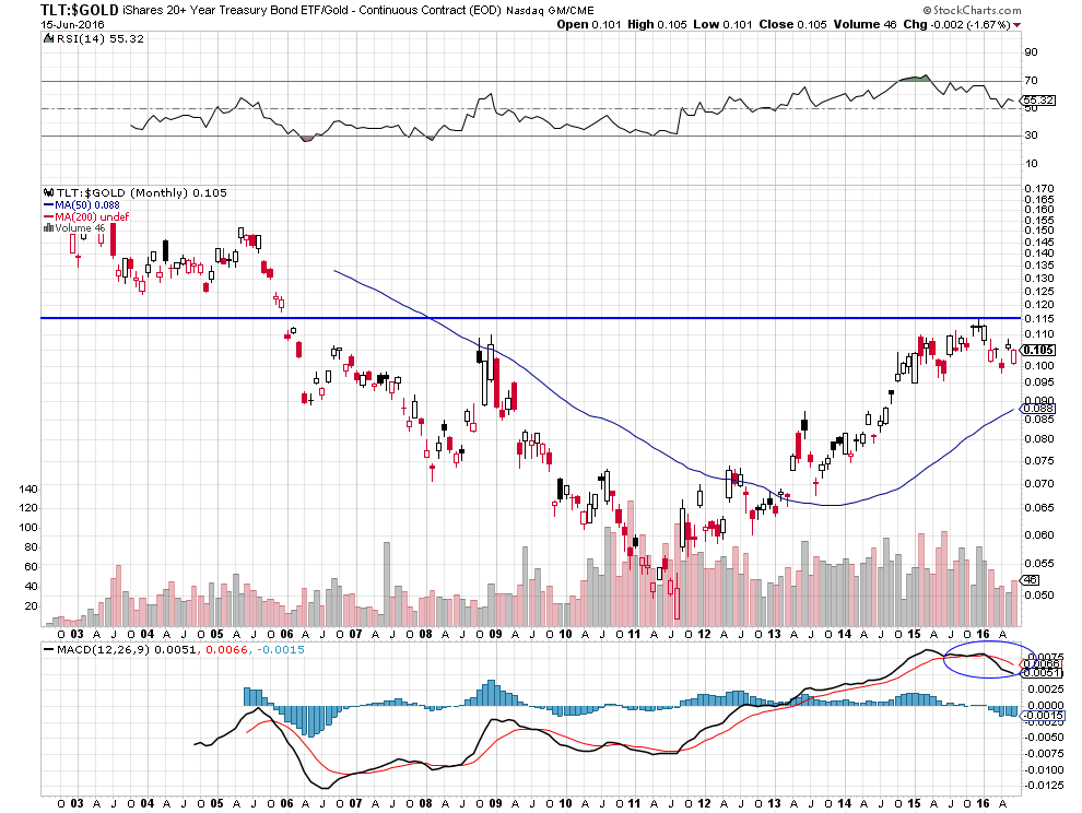 ratio bonds gold
