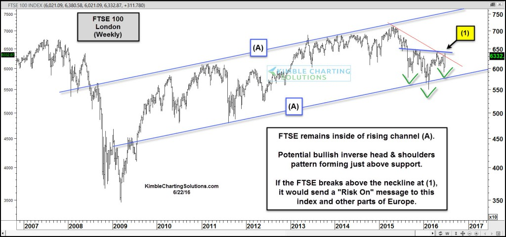 ftse-forming-bullish-inverse-head-and-shoulders-june-23
