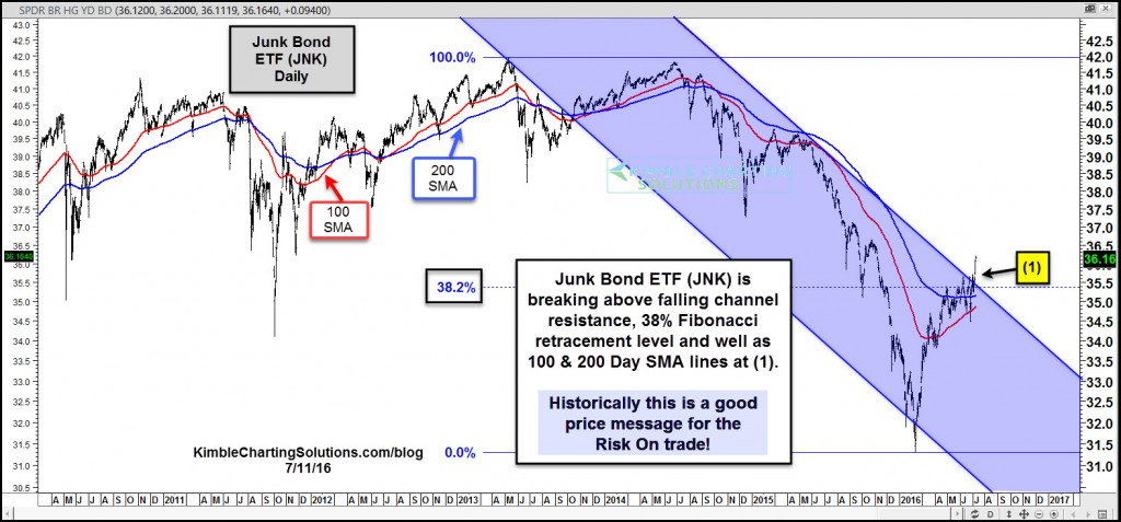jnk-breaks-above-triple-resistance-july-11