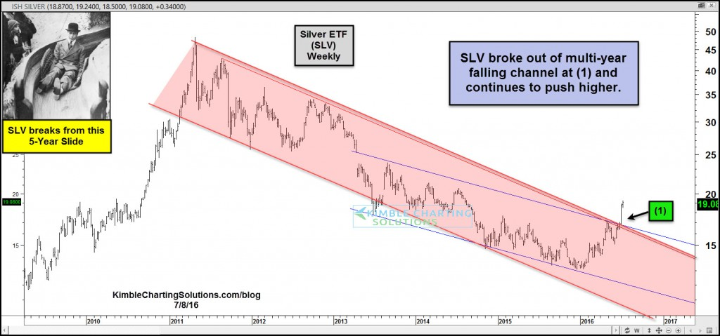 slv-breaks-from-this-5-year-slide-july-8