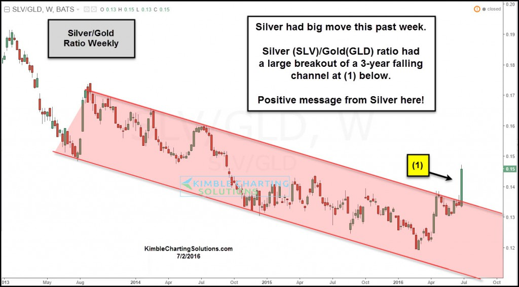 slv-gld-ratio-breakout-of-falling-channel-july-2