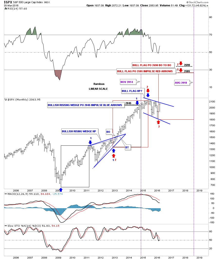 spx-monthly-price-objectives