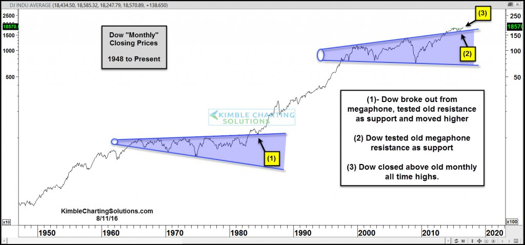 Dow-megaphone-breakout-continues-aug-11