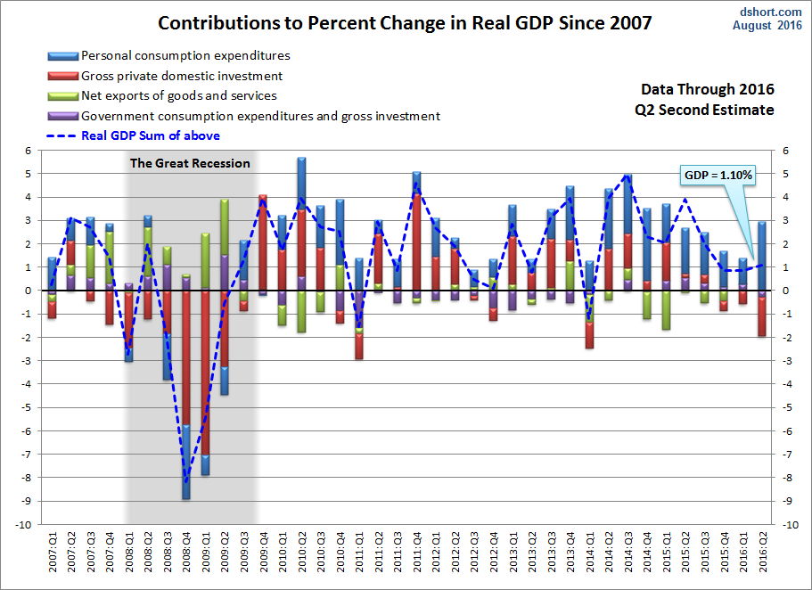 GDP-components-since-2007