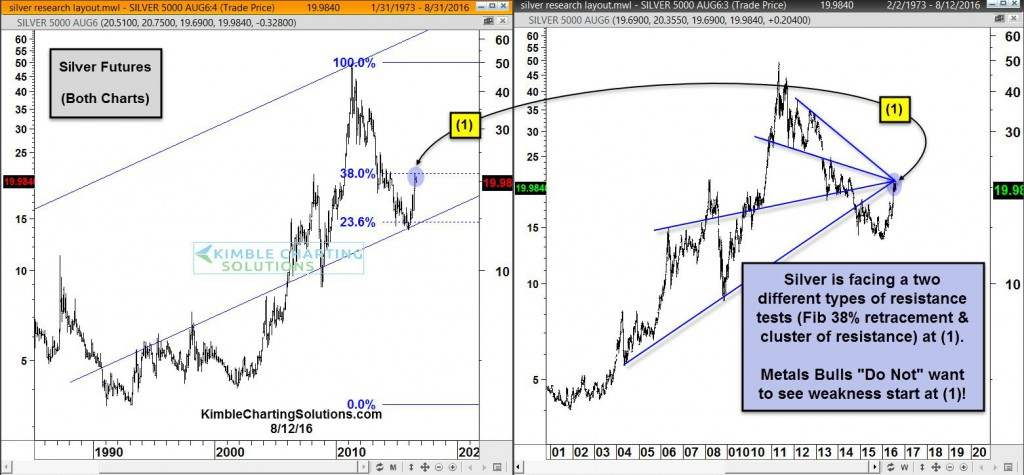 Silver-testing-two-types-of-resistance-aug-12