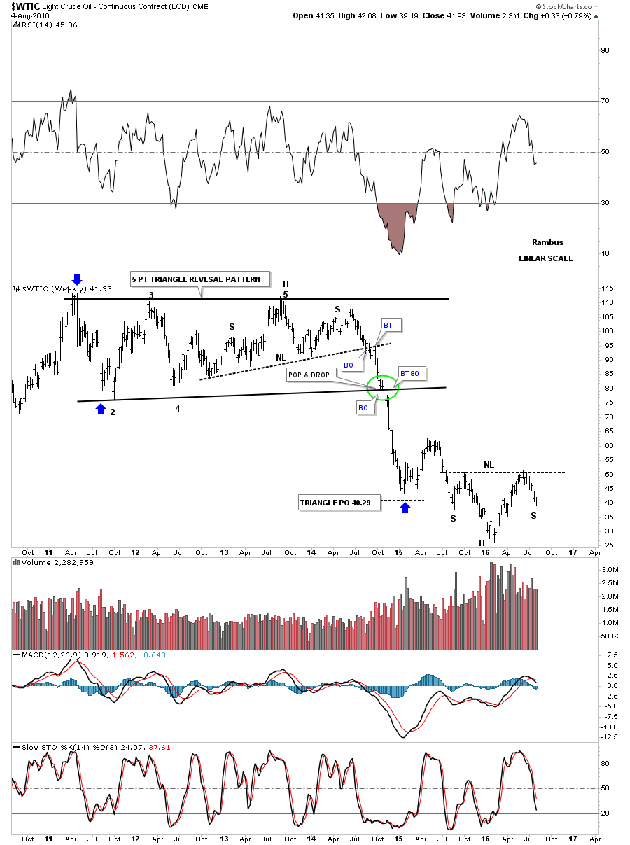 WTIC-WEEKLY-TRIANGLE-WITH-HS