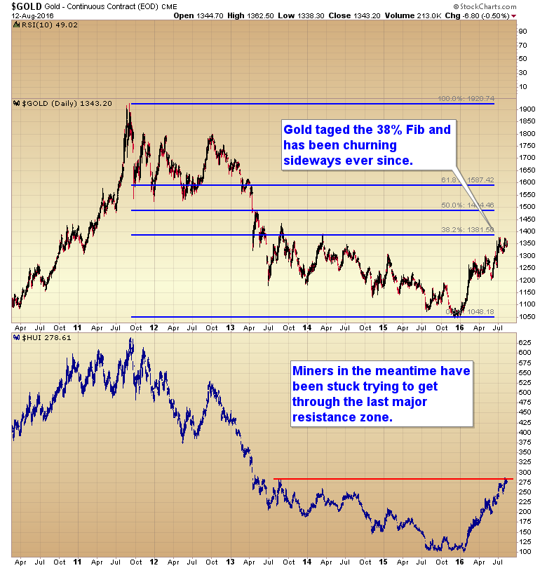 gold-miners-last-resistance