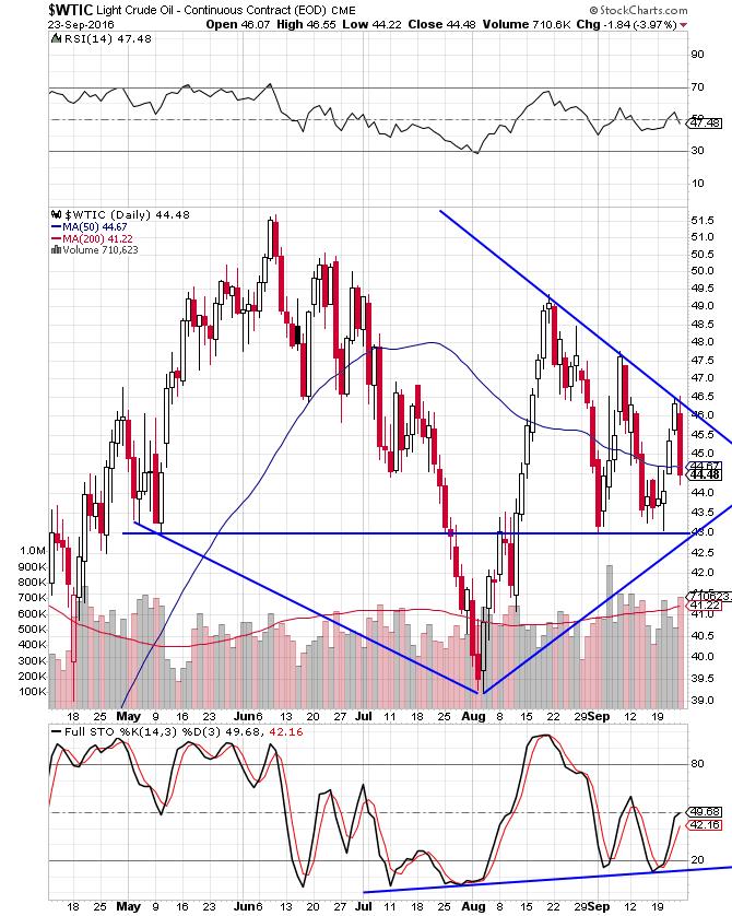 crude-short-term
