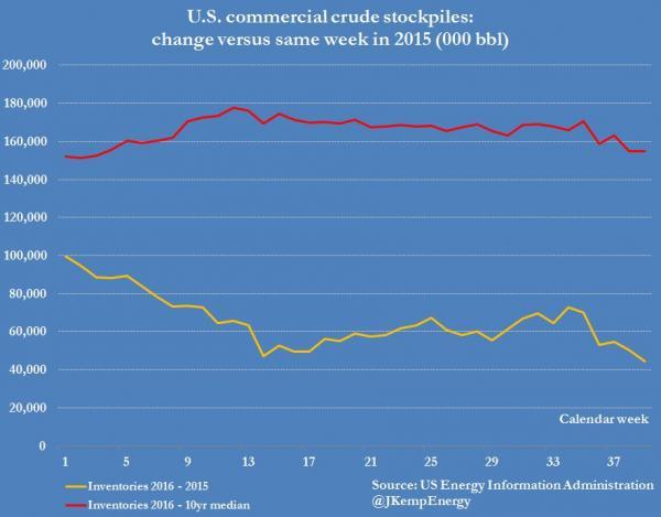 crude-stocks-vs-2015_0