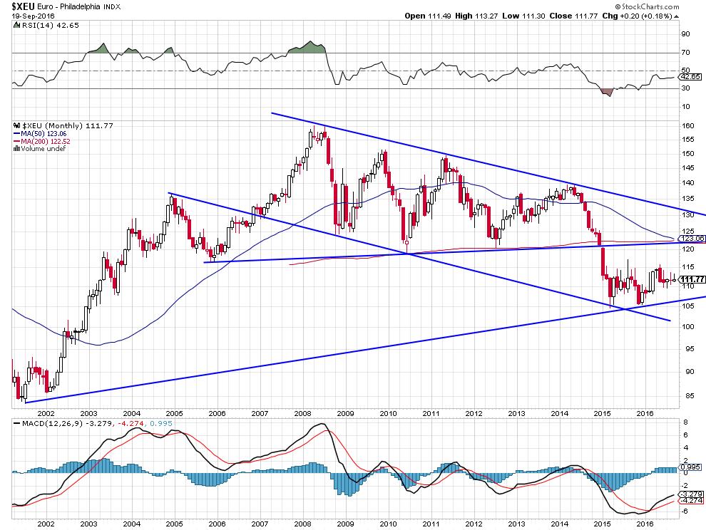 euro-dol