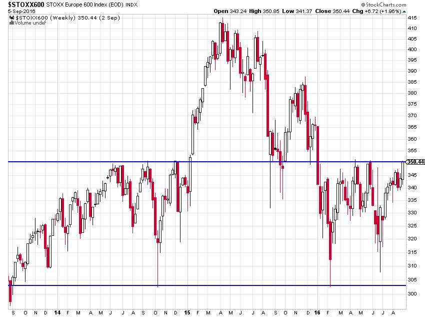 eurpean stocks