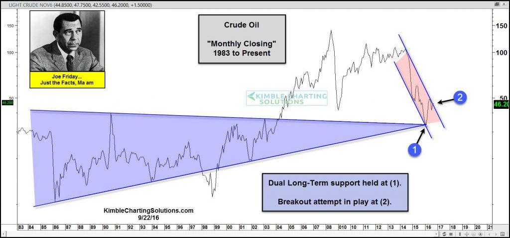 joe-friday-crude-oil-testing-breakout-levels-sept-23