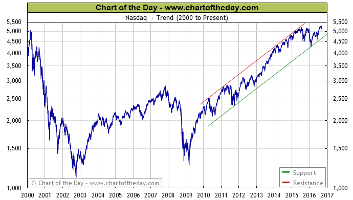 nasdaq-chart-today