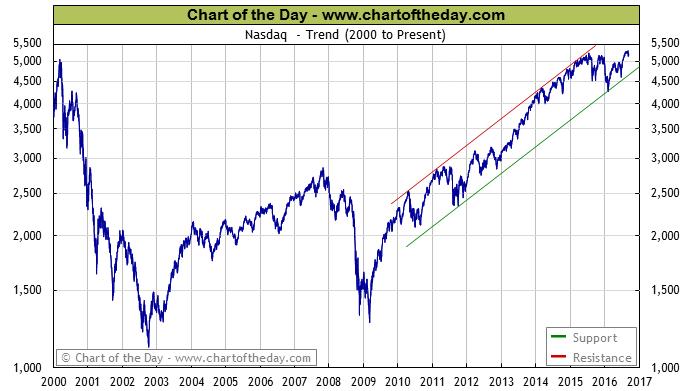 nasdaq-chart-today
