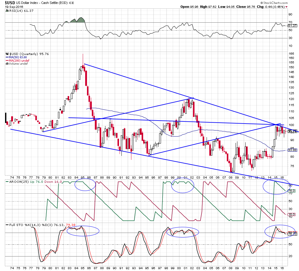 usd-long-term