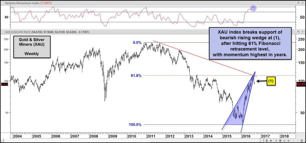 xau-index-breaking-support-of-bearish-rising-wedge-aug-30