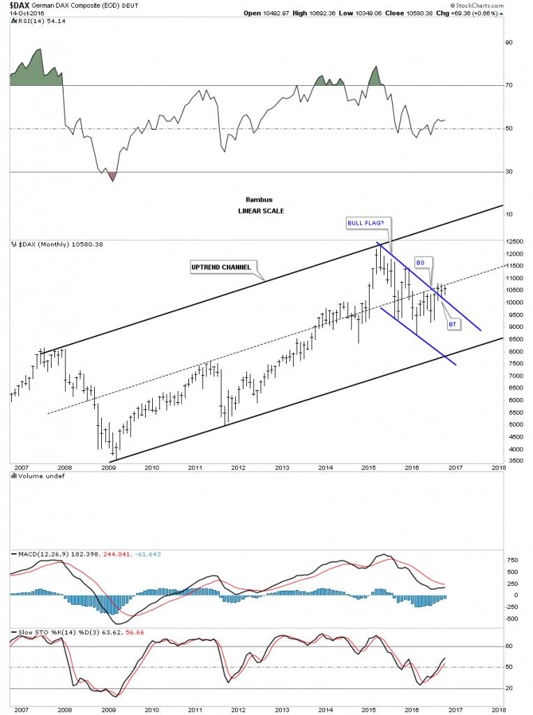 dax-month-bull-market